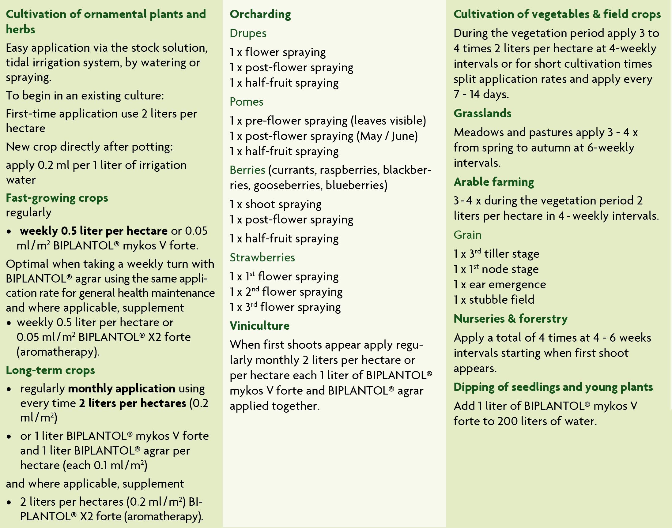 application biplantol mykos v forte